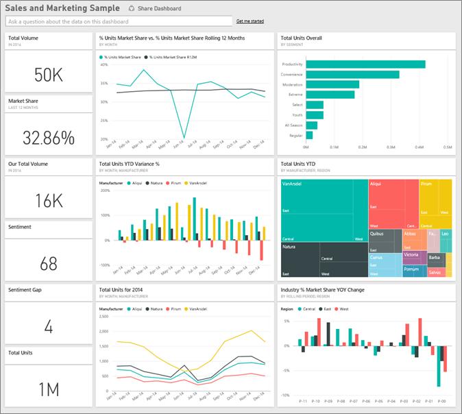 análisis de datos retail